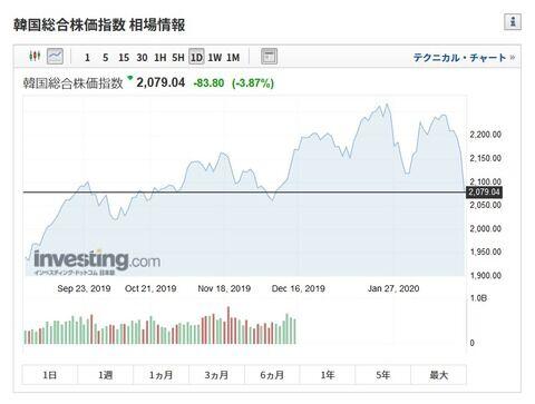 武漢コロナの死者続出で韓国株式市場が壊滅的打撃を受ける 他国市場よりも著しく下落率が高い