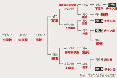 【韓国】韓国メディアがついにチキン屋の実態を報じる どこに行っても「チキン屋」か「餓死」「過労死」という結果に [H31/3/8]
