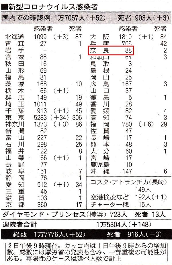 新聞の患者数