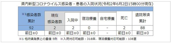 奈良県患者数