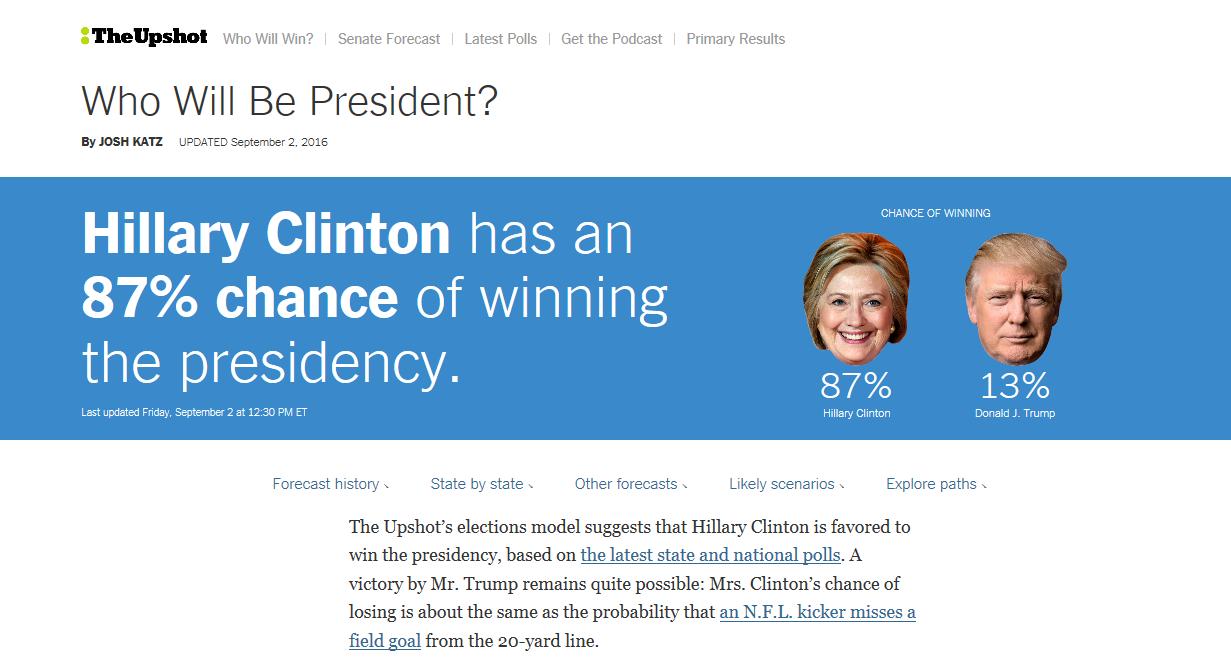 87%ヒラリー勝利