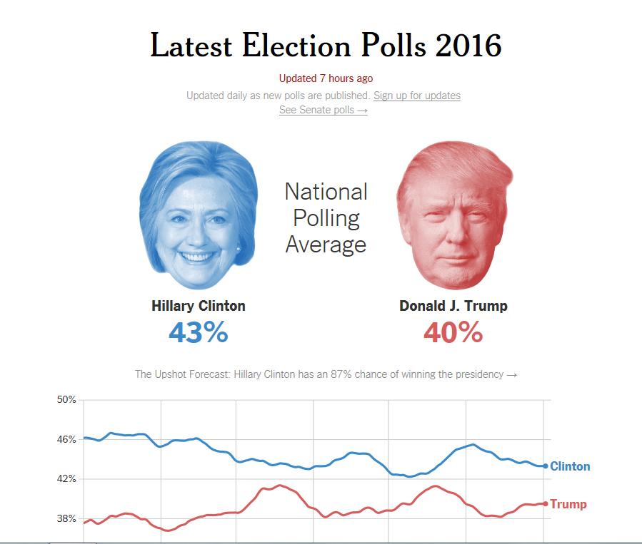 43% 対 40%