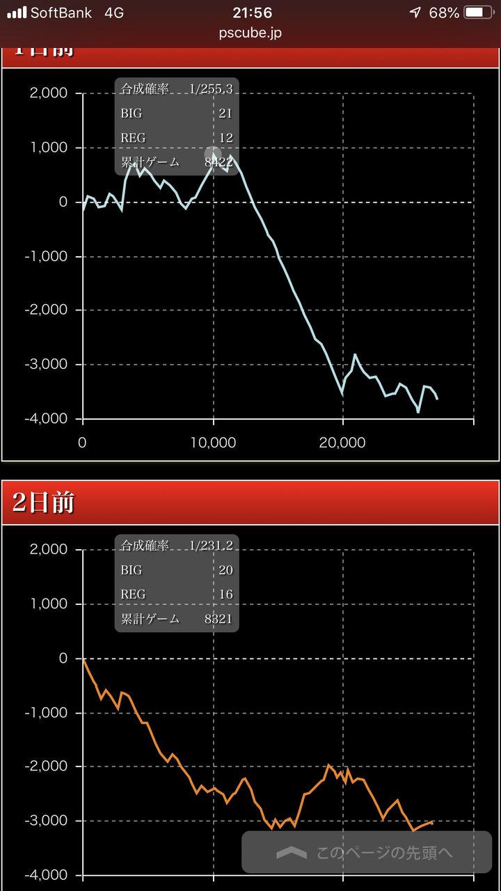 高 ディスク 設定 グラフ アップ