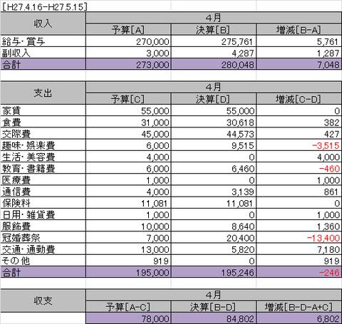 2015年4月家計簿
