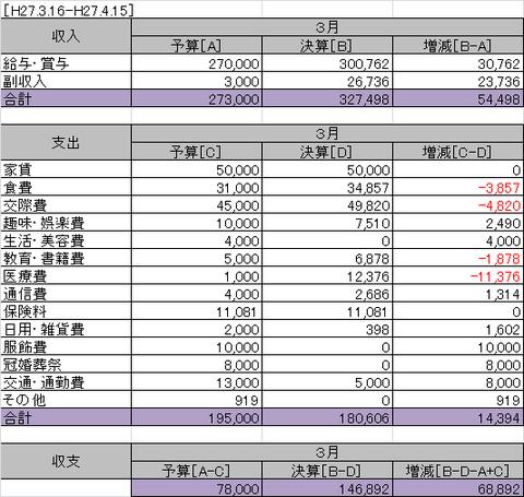 独身の2015年3月の家計簿φ(.. )