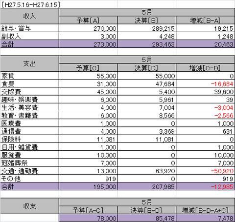 独身の2015年5月の家計簿φ(.. )