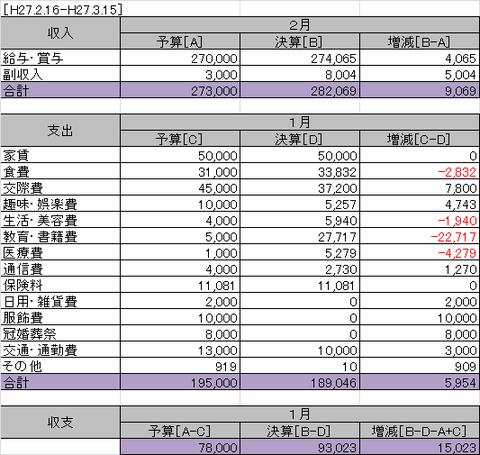 独身の2015年2月の家計簿φ(.. )