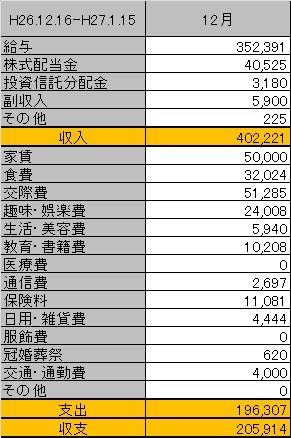 12月の家計管理ヽ( `・ω・´)ノ 1年の締めくくり