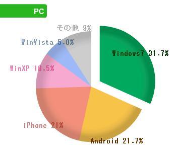 2013年9月OS別割合