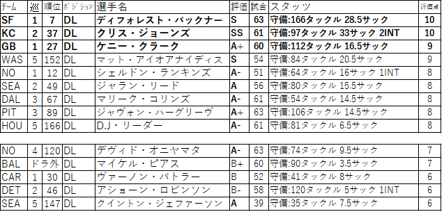 00-09DL
