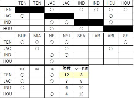 2021AFC順位-3 南