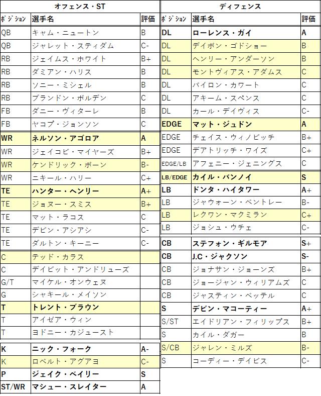 2021draft-15ne-01