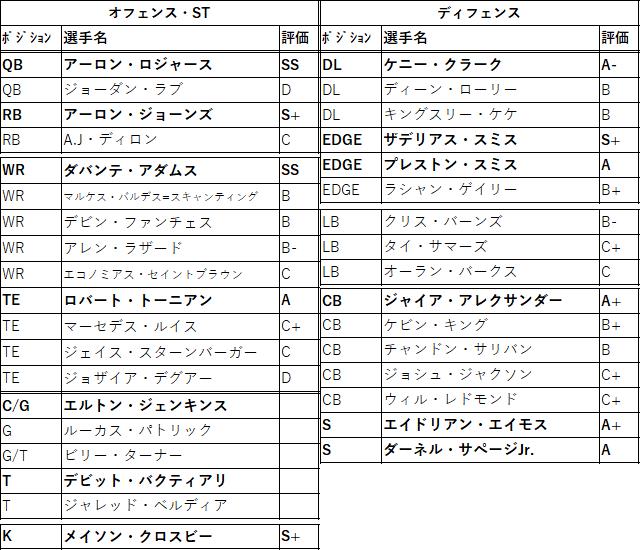 2021draft-29gb-01