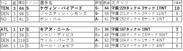 00-13S