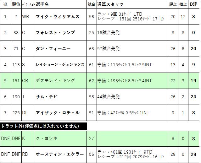 2017-15lac