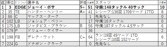 16-LAC