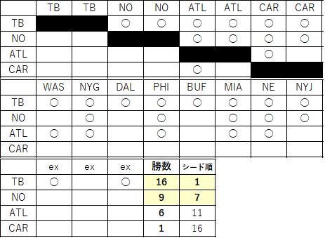 2021NFC順位-7 南