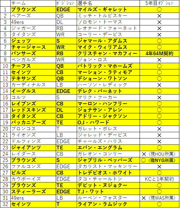 2020-0519