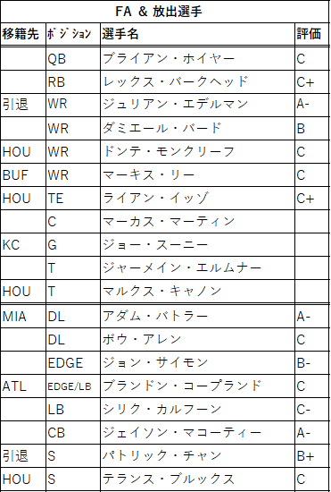2021draft-15ne-02