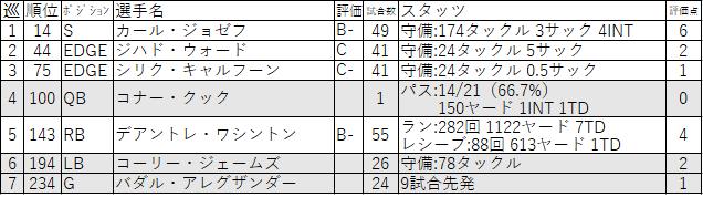 14-LV