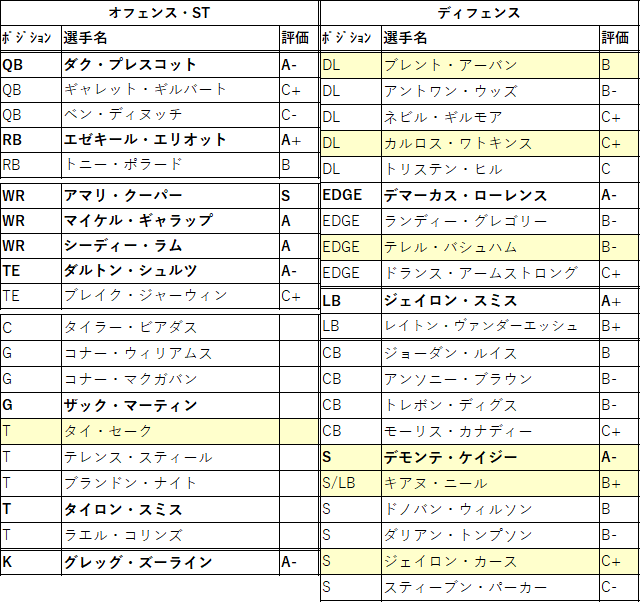 2021draft-10dal-01