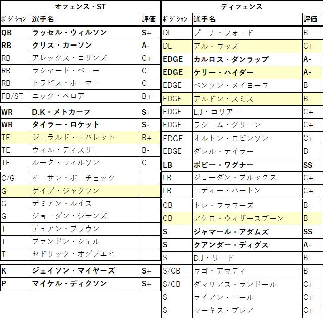 2021draft-33sea-01