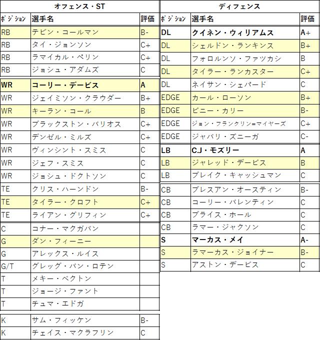 2021draft-23nyj-01