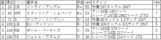 19-NYG