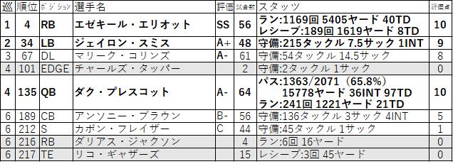 18-DAL