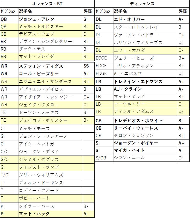 2021draft-30buf-01