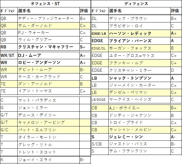 2021draft-08car-01