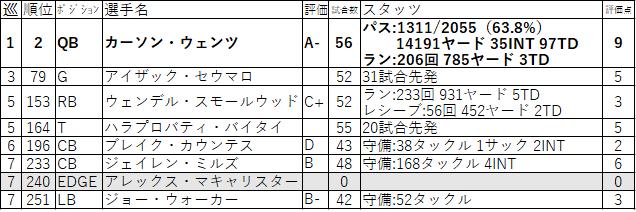 17-PHI