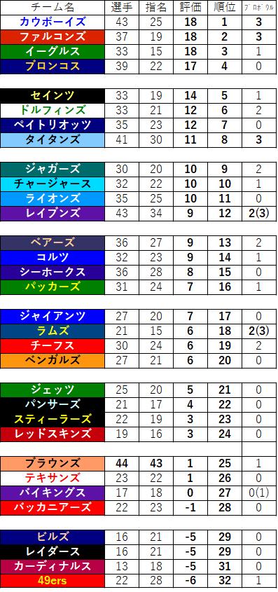 00-チーム評価順