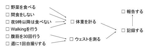 チャート例