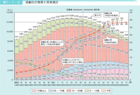 高齢化の推移と将来推計(平成30年版高齢社会白書)