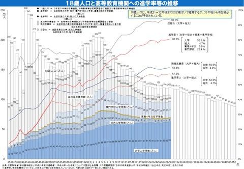 18歳人口と高等教育機関への進学率等への推移