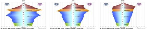 日本将来推計人口(国立社会保障・人口問題研究所)