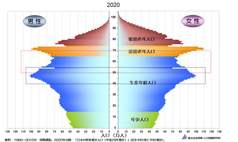 人口ピラミッド2020