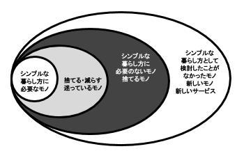 シンプルライフ_非顧客層2
