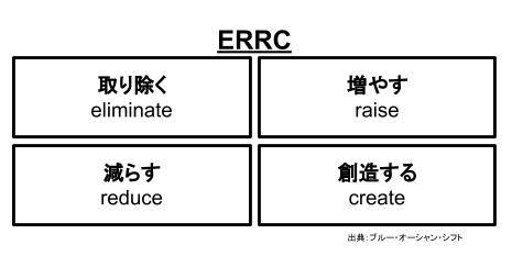 シンプルライフ_ERRC1