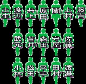 欅坂46 9thシングル 選抜メンバー&フォーメーション