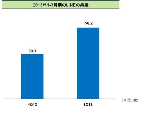 2013年1-3月期のLINEの業績