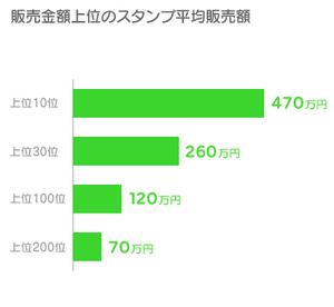 平均販売額(グラフ)