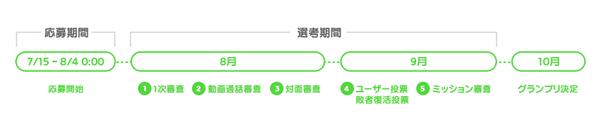 LINEオーディション_画像3