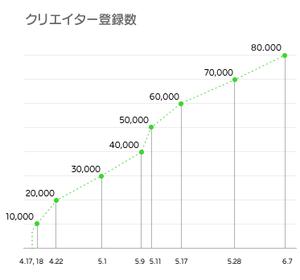 クリエイター登録数(グラフ)