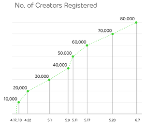 NO_ofCreatorsRegistered