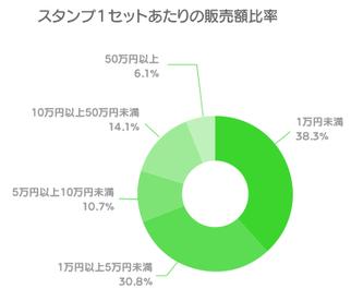 販売額比率(グラフ)