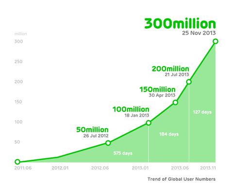 300million Graph_en