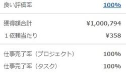 ランサーズの獲得額合計100万円突破