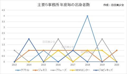 小1 主要5事務所 年度毎の出身者数